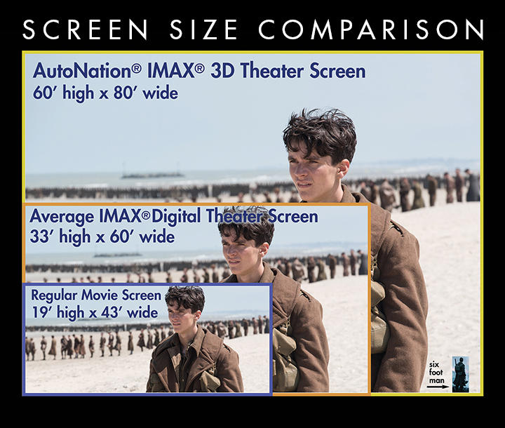 About the AutoNation IMAX theater - Screen Size Comparison